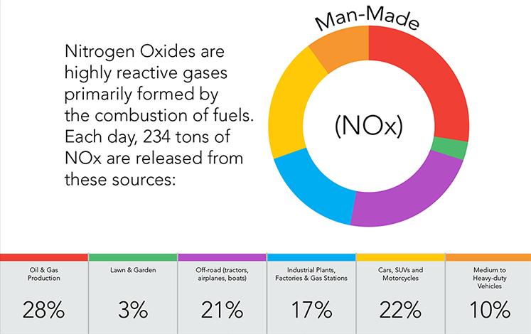 NOx - Nitrogen Oxides
