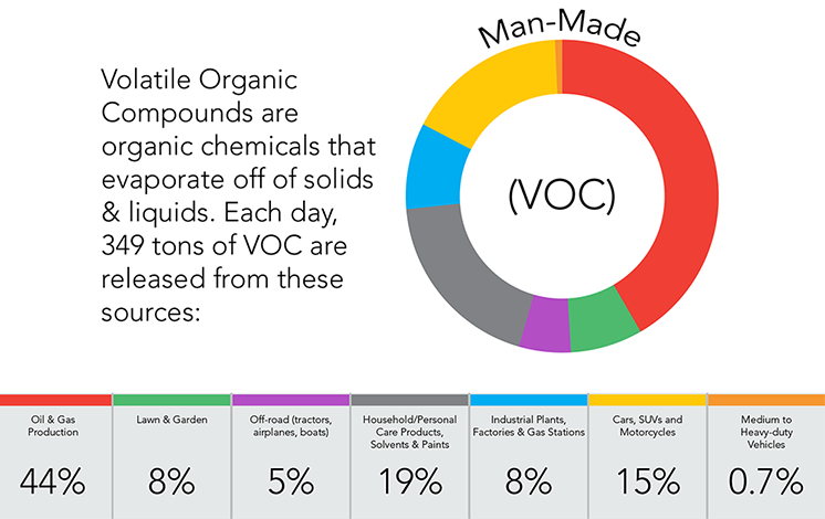 VOC -  Volatile Organic Compounds